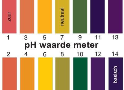 PH teststrips - PH waarde meter